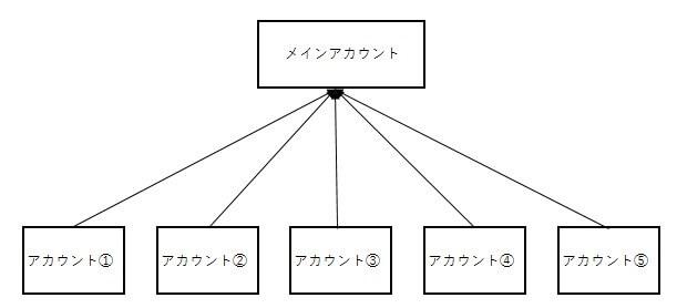 ツイッター バイラルの組み方