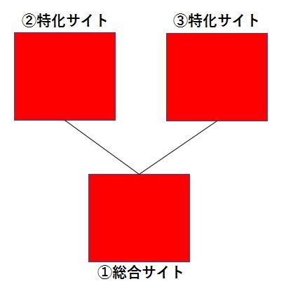 3つのまとめサイト
